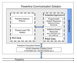 power line communication cypress semiconductor