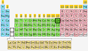 Ni On The Periodic Table Zinc The Periodic Table At Knowledgedoor
