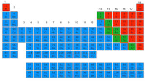 Charges Of Elements On The Periodic Table Nonmetal Elements On The Periodic Table Definition Properties