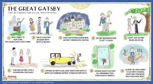 four symbols in the great gatsby the great gatsby plot summary infographics pinterest gatsby