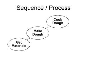 sequence ereading worksheets