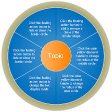 top 20 science graphic organizers