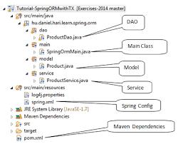 tutorial java spring hibernate spring orm exle jpa hibernate transaction journaldev