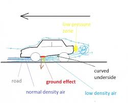 how ground effect works on formula 1 cars hubpages