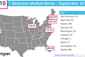 san francisco u0027s median rent hits yet another new high curbed sf