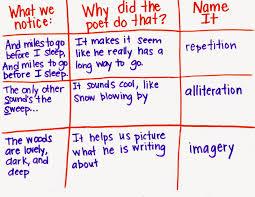 poetry analysis chart language arts ideas pinterest poem