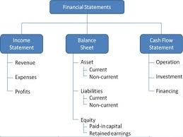 Template For Balance Sheet And Income Statement Income Statement Balance Sheet