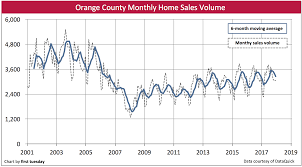 infographic california real estate market improvingthe orange county housing indicators first tuesday journal