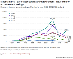 How Much To Retire Comfortably How Much Young People Need To Save To Retire Comfortably