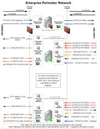 Ip Address Map Lync Server 2013 Port Summary Scaled Consolidated Edge With