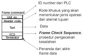 bagaimana supaya pc bisa u201cngobrol u201d dengan plc seri 1 ayo