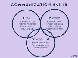 Communications Skills Resume Communication Skills Leadership And Teamwork Pinterest