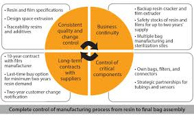 implementing flexible scalable and cost efficient bioprocess