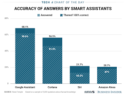 how smart are siri google assistant cortana and alexa chart