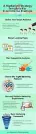 marketing strategy template for ecommerce marketing masala