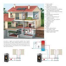 caldaia a pellet per riscaldamento a pavimento caminetti montegrappa termostufa pellet idro isola aq32 32 kw