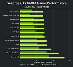 pubg 860m geforce gtx 860m performance geforce