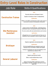 Resume Job Description For Construction Laborer by Bricklayer Labourer Resume Virtren Com