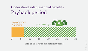 calculate your solar panel payback period energysage