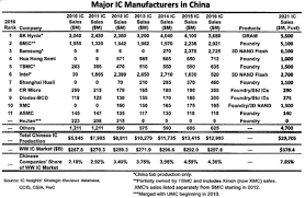 A Construction China And Semiconductors Semiconductor Engineering China Fab Boom Or Bust