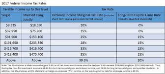 irs tax rate table 2017 withdrawing income in retirement taxes sustainable medicine