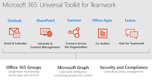 welcome to the office 365 groups