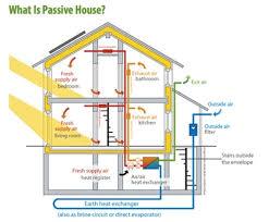 Home Hvac Design New Home Design Credit Card Home Design Credit