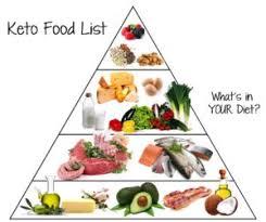 what is low carb banting foodie