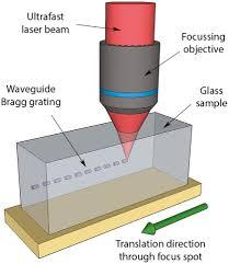 fabricating waveguide bragg gratings wbgs in bulk materials