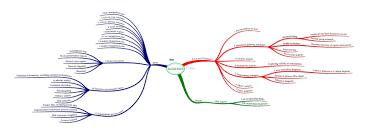 project management mind maps leadership u0026 project management