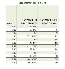 Hip Roof Measurements Roof Slope Factor U2013 Metal Roof Panels Daniels Metal Roofing Supply
