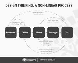 interaction design 5 stages in the design thinking process interaction design