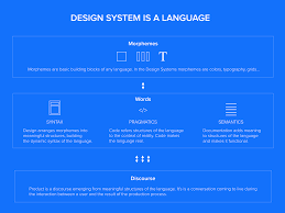 design systems are a language product is a conversation