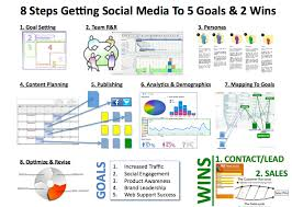 Social Media Plan Building A Marketing Plan With Social Media U2014 Business Coach