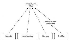 Hash Table Implementation Hashmap Vs Treemap Vs Hashtable Vs Linkedhashmap