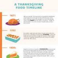 thanksgiving food timeline divascuisine
