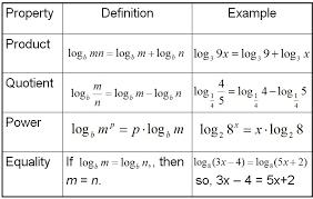 logarithm properties worksheet worksheets