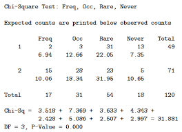 Chi Square Test Table Test For Homogeneity Stat 414 415