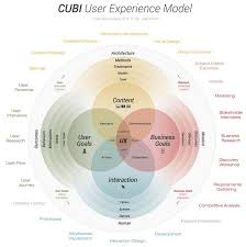 experience design best 25 user experience ideas on ux user experience
