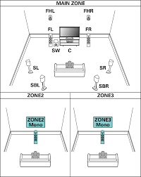 best speaker placement for 7 1 home theater speaker configuration and u201camp assign u201d settings sr7010