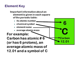 C Element Periodic Table Chapter 5 The Periodic Table Ppt Video Online Download