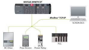 modbus tcp ip multi client server enhanced network interface