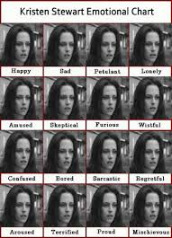 Kristen Stewart Meme - kristen stewart emotion chart expression meme know your meme