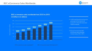 U S B2c E Commerce Volume 2015 Statistic E Commerce Trends From 2015 To 2016 By Divante