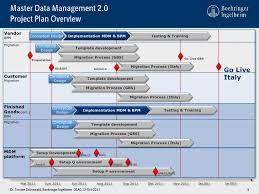 Master Data Management Resume Samples by Sap Netweaver Mdm Als Strategisches Werkzeug Für Den Konzernweiten Ro U2026
