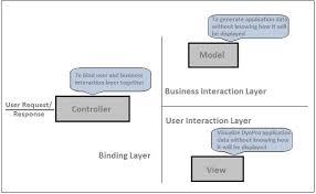 tutorial java web dynpro sap web dynpro architecture