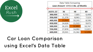 New Car Comparison Spreadsheet Car Loan Comparison Using Sensitivity Analysis In Excel Youtube