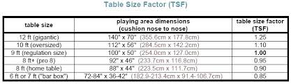 pool table sizes chart table measurement chart pool table sizes chart astonishing