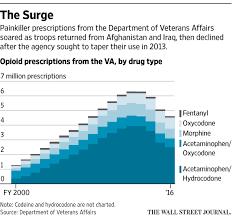 the va hooked veterans on opioids then failed them again wsj