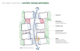 thoughts on classroom design for those on the spectrum u2013 harrod